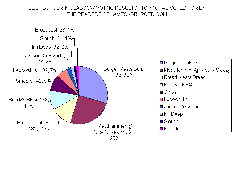 Breakdown of the top 10 (click to enlarge)